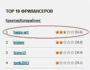 Топ копирайтеров weblancer.net